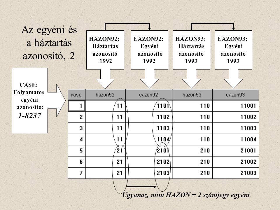 CASE: Folyamatos egyéni azonosító: 1-8237 HAZON92: Háztartás azonosító 1992 EAZON92: Egyéni azonosító 1992 HAZON93: Háztartás azonosító 1993 EAZON93: Egyéni azonosító 1993 Ugyanaz, mint HAZON + 2 számjegy egyéni Az egyéni és a háztartás azonosító, 2