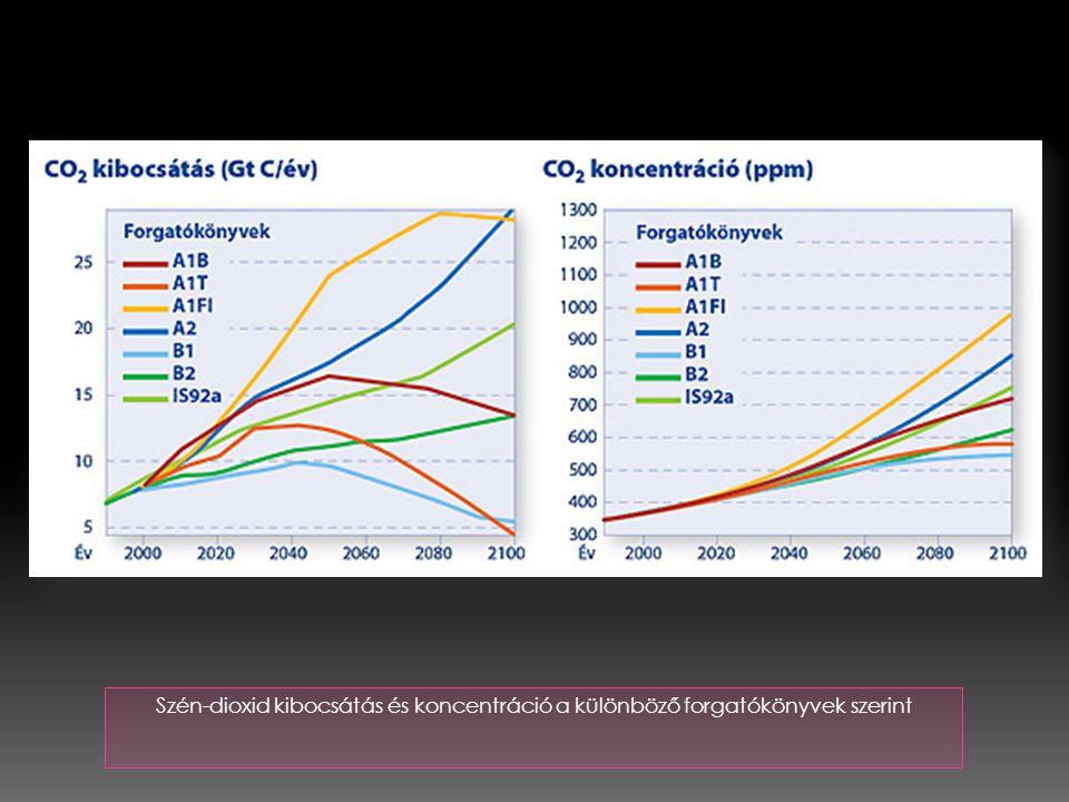 Szén-dioxid kibocsátás és koncentráció a különböző forgatókönyvek szerint