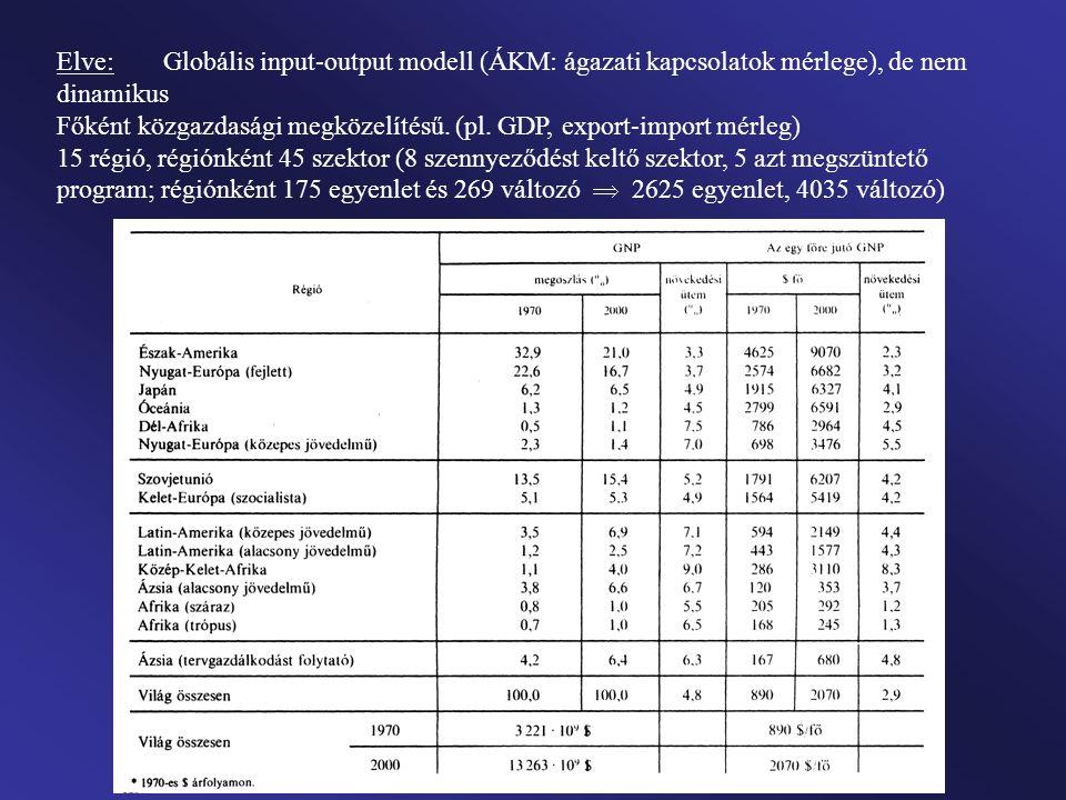 Elve: Globális input-output modell (ÁKM: ágazati kapcsolatok mérlege), de nem dinamikus Főként közgazdasági megközelítésű. (pl. GDP, export-import mér
