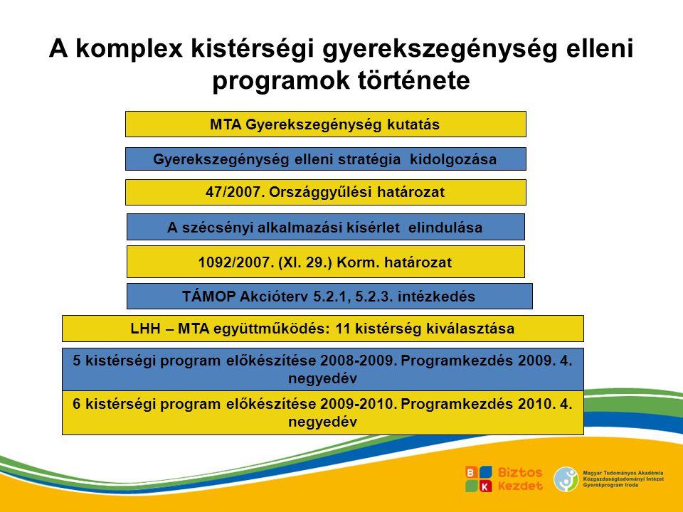 A komplex kistérségi gyerekszegénység elleni programok története MTA Gyerekszegénység kutatás Gyerekszegénység elleni stratégia kidolgozása 47/2007.