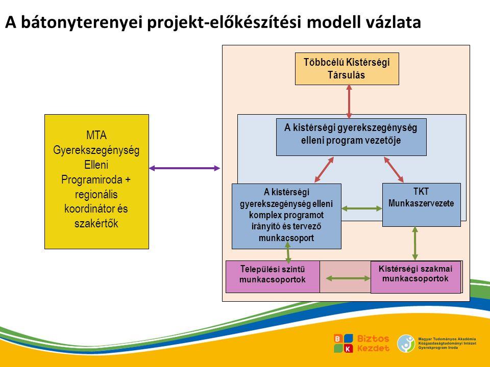 A bátonyterenyei projekt-előkészítési modell vázlata A kistérségi gyerekszegénység elleni program vezetője Többcélú Kistérségi Társulás Te lepülési sz