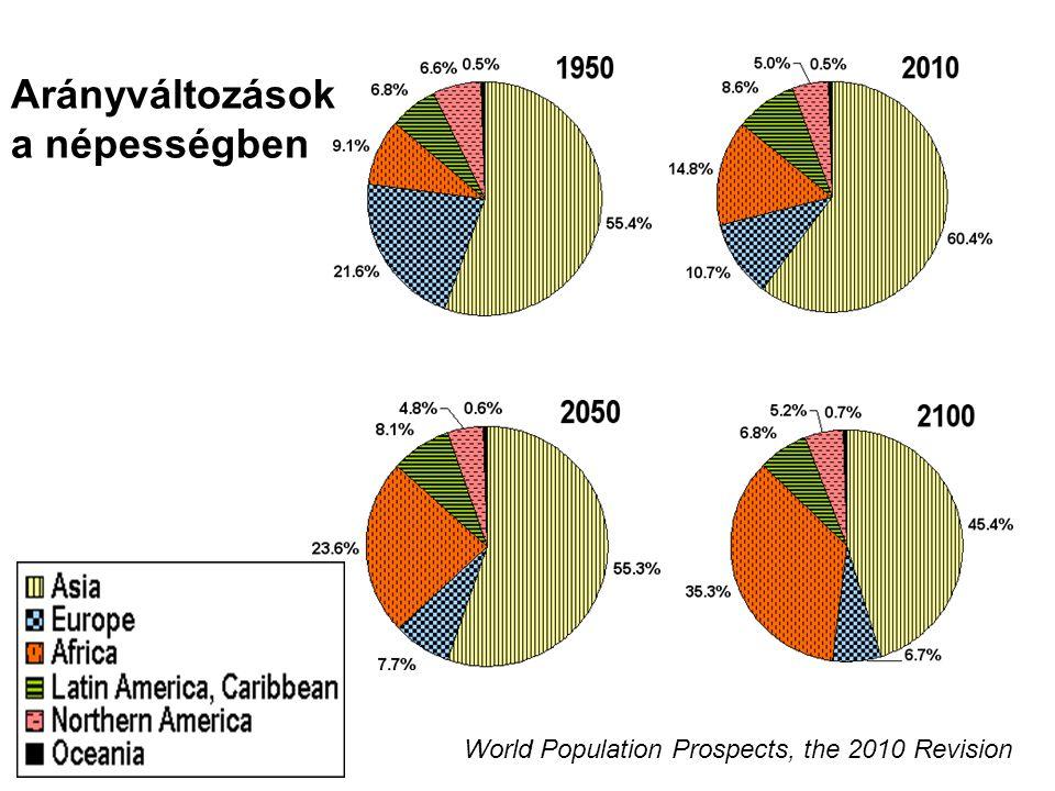 Arányváltozások a népességben World Population Prospects, the 2010 Revision