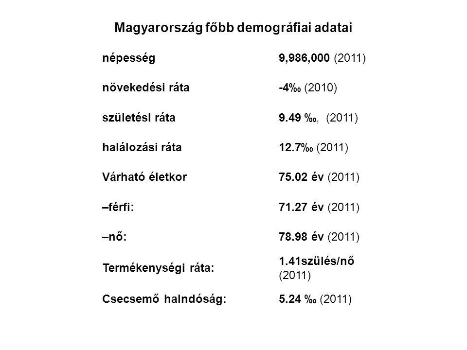 népesség9,986,000 (2011) növekedési ráta-4‰ (2010) születési ráta9.49 ‰, (2011) halálozási ráta12.7‰ (2011) Várható életkor75.02 év (2011) –férfi:71.2
