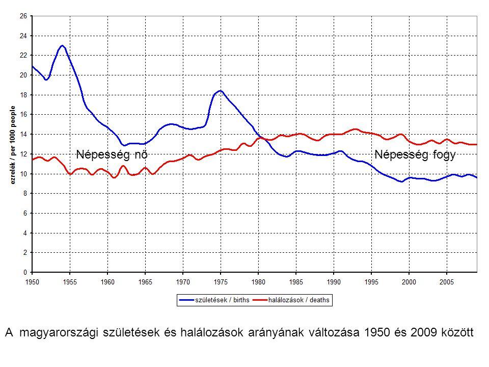 A magyarországi születések és halálozások arányának változása 1950 és 2009 között Népesség nőNépesség fogy