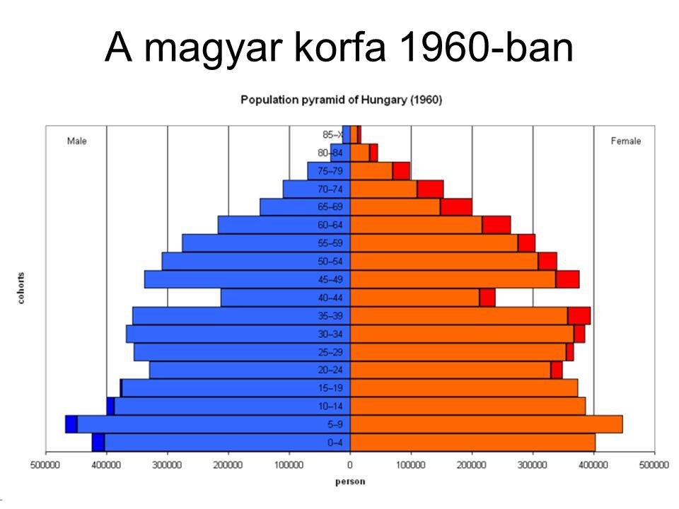 A magyar korfa 1960-ban