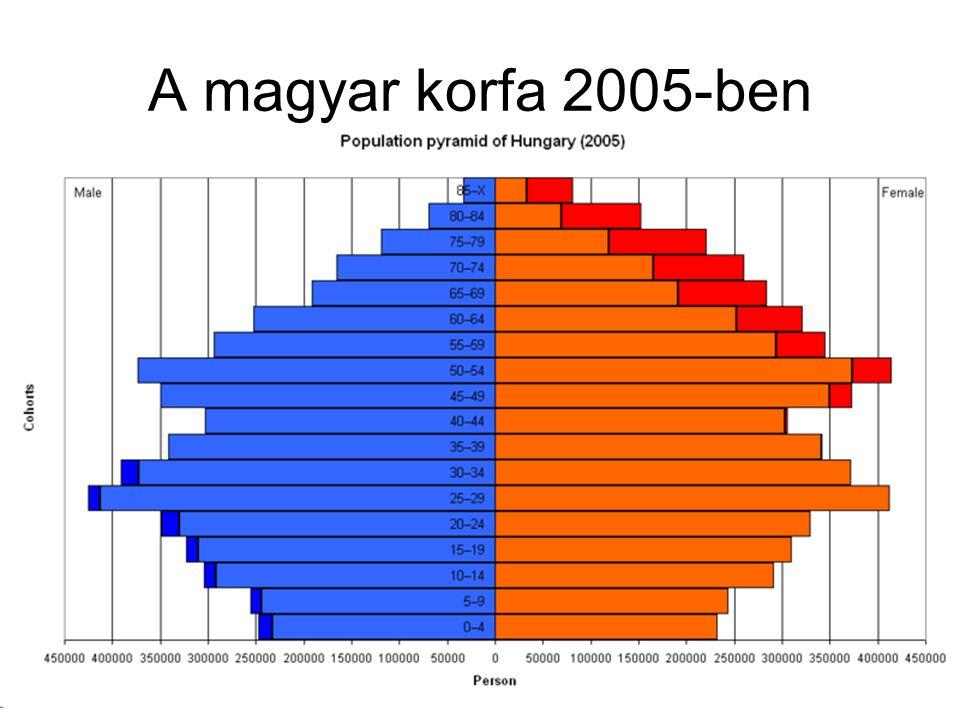 A magyar korfa 2005-ben