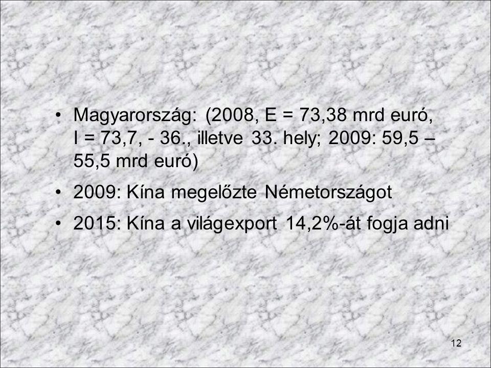 12 Magyarország: (2008, E = 73,38 mrd euró, I = 73,7, - 36., illetve 33. hely; 2009: 59,5 – 55,5 mrd euró) 2009: Kína megelőzte Németországot 2015: Kí