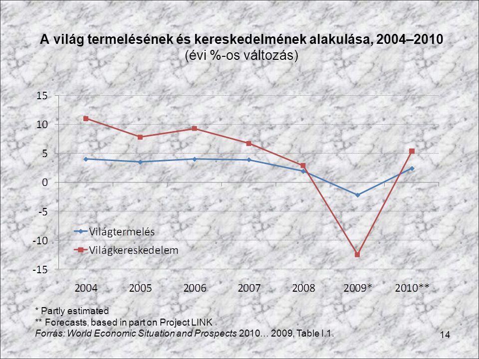 14 A világ termelésének és kereskedelmének alakulása, 2004–2010 (évi %-os változás) * Partly estimated ** Forecasts, based in part on Project LINK For