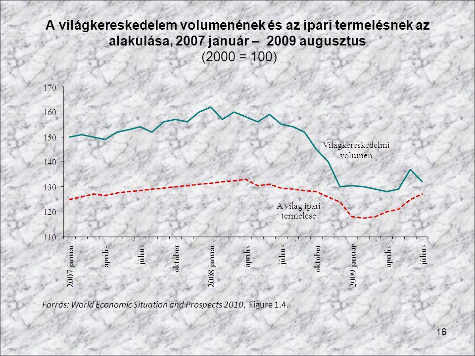 16 A világkereskedelem volumenének és az ipari termelésnek az alakulása, 2007 január – 2009 augusztus (2000 = 100) Forrás: World Economic Situation an