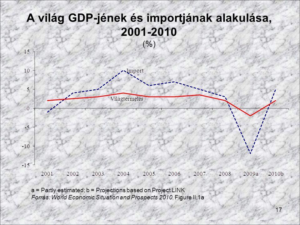 17 A világ GDP-jének és importjának alakulása, 2001-2010 (%) a = Partly estimated; b = Projections based on Project LINK Forrás: World Economic Situat
