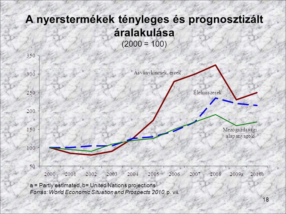 18 A nyerstermékek tényleges és prognosztizált áralakulása (2000 = 100) a = Partly estimated, b= United Nations projections Forrás: World Economic Sit