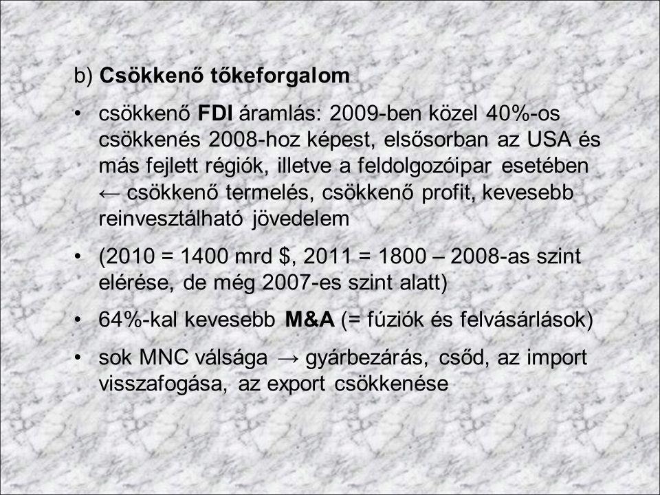 b) Csökkenő tőkeforgalom csökkenő FDI áramlás: 2009-ben közel 40%-os csökkenés 2008-hoz képest, elsősorban az USA és más fejlett régiók, illetve a fel