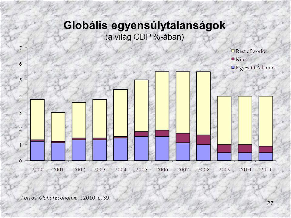 27 Globális egyensúlytalanságok (a világ GDP %-ában) Forrás: Global Economic … 2010, p. 39.