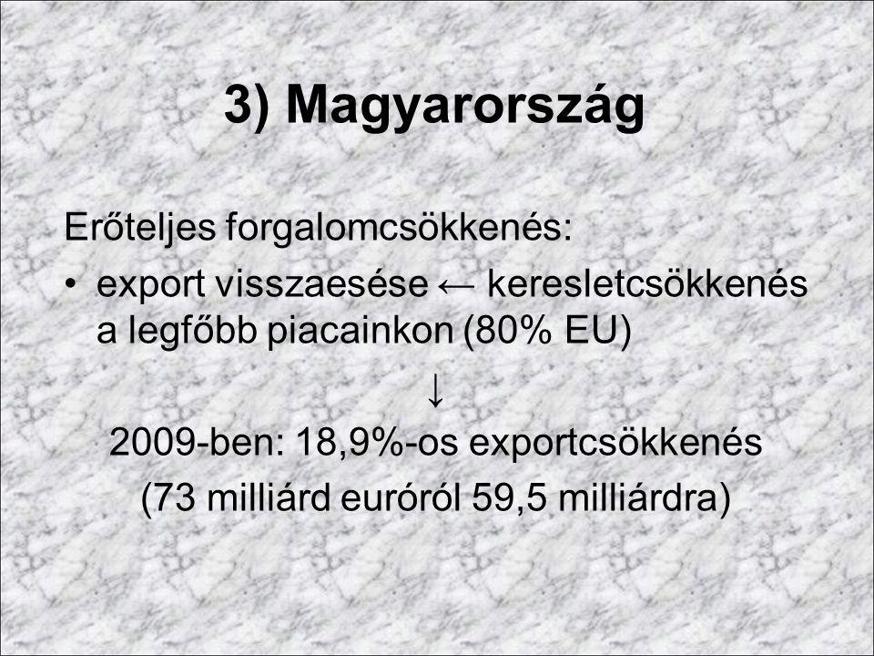 3) Magyarország Erőteljes forgalomcsökkenés: export visszaesése ← keresletcsökkenés a legfőbb piacainkon (80% EU) ↓ 2009-ben: 18,9%-os exportcsökkenés