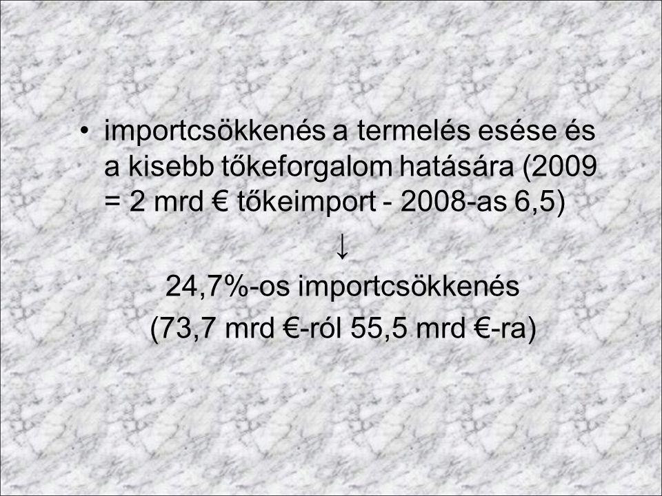 importcsökkenés a termelés esése és a kisebb tőkeforgalom hatására (2009 = 2 mrd € tőkeimport - 2008-as 6,5) ↓ 24,7%-os importcsökkenés (73,7 mrd €-ró