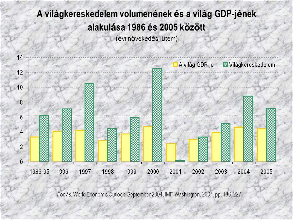 A vil á gkereskedelem volumen é nek é s a vil á g GDP-j é nek alakul á sa 1986 é s 2005 k ö z ö tt ( é vi n ö veked é si ü tem ) Forrás: World Economi