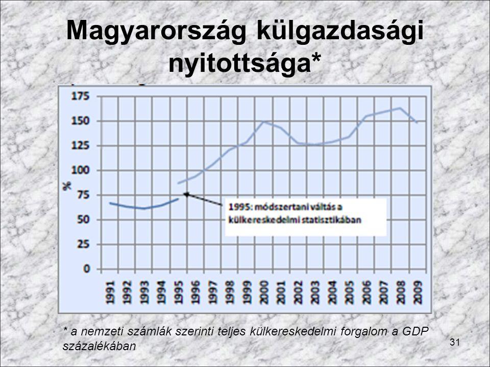 Magyarország külgazdasági nyitottsága* 31 * a nemzeti számlák szerinti teljes külkereskedelmi forgalom a GDP százalékában