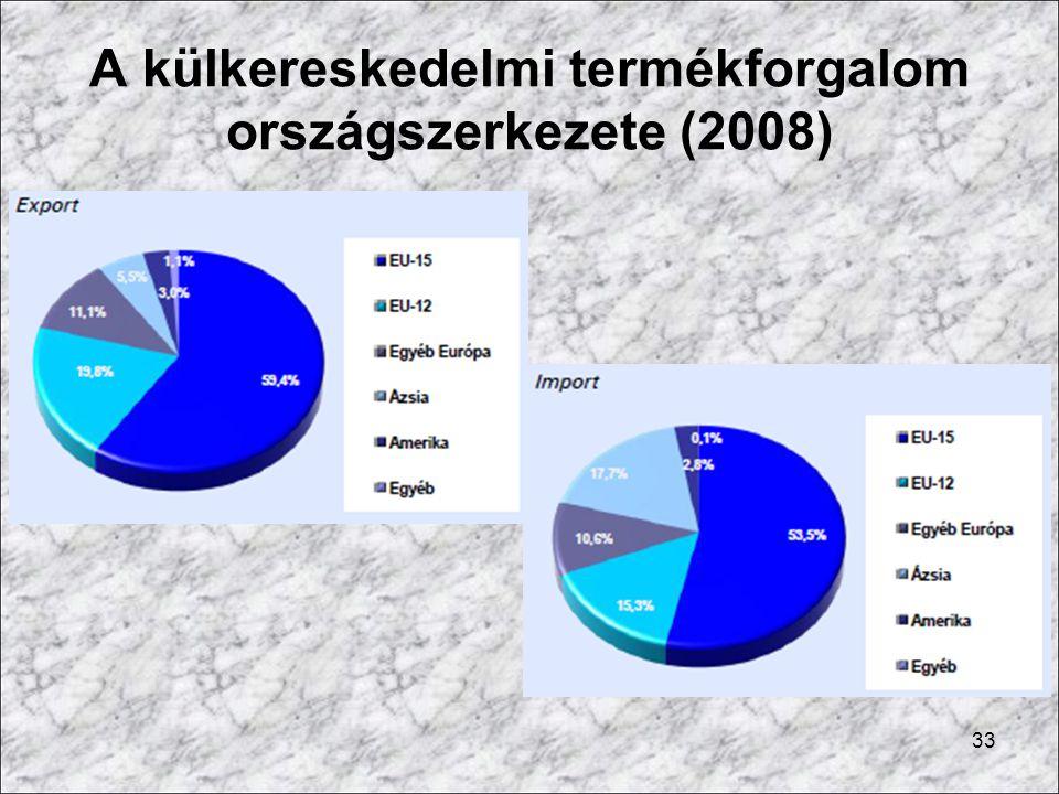 A külkereskedelmi termékforgalom országszerkezete (2008) 33