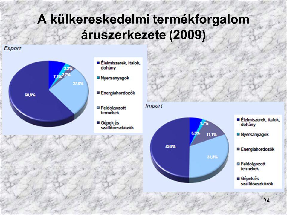 A külkereskedelmi termékforgalom áruszerkezete (2009) 34