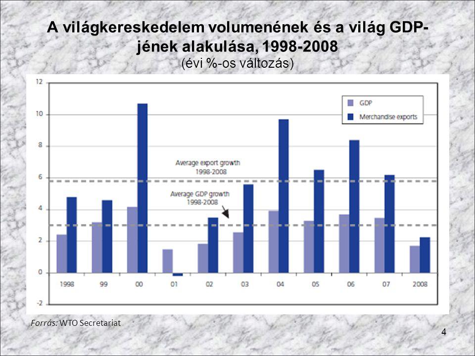 4 A világkereskedelem volumenének és a világ GDP- jének alakulása, 1998-2008 (évi %-os változás) Forrás: WTO Secretariat