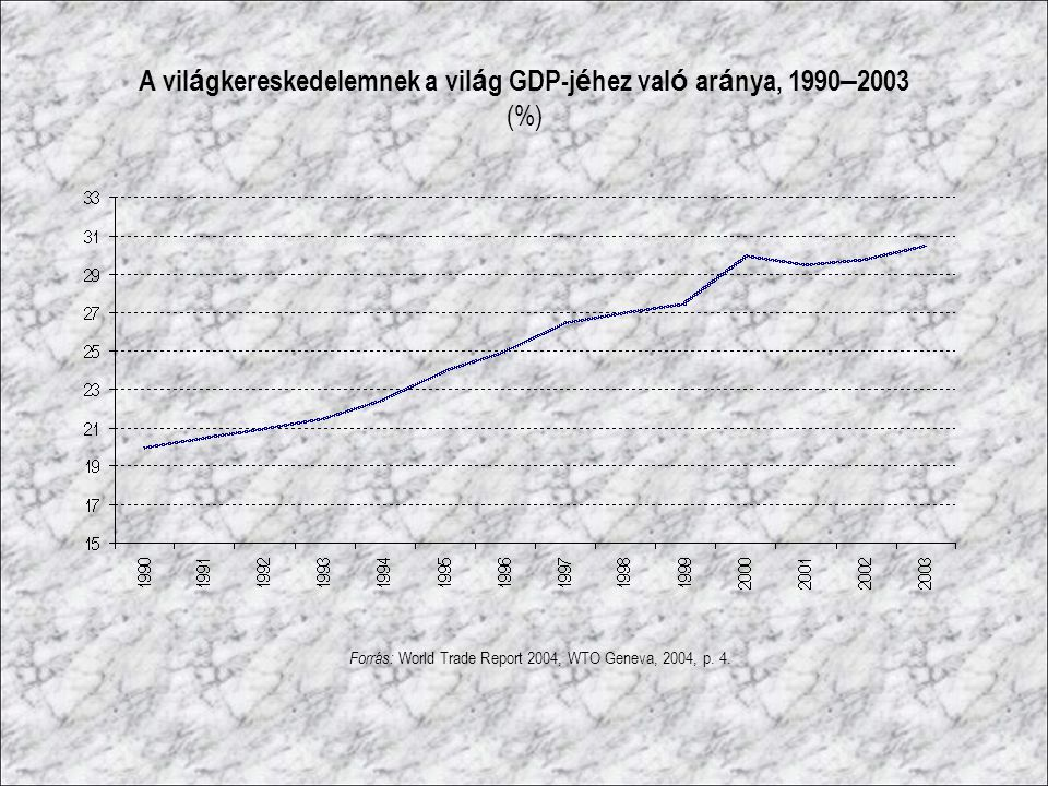 A vil á gkereskedelemnek a vil á g GDP-j é hez val ó ar á nya, 1990 – 2003 (%) Forrás: World Trade Report 2004, WTO Geneva, 2004, p. 4.