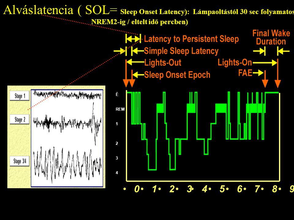 Latency to Persistent Sleep 1023456789 Alváslatencia ( SOL= Sleep Onset Latency): Lámpaoltástól 30 sec folyamatos NREM2-ig / eltelt idő percben) É REM 1 2 3 4