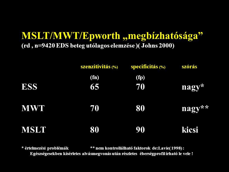 """MSLT/MWT/Epworth """"megbízhatósága (rd, n=9420 EDS beteg utólagos elemzése )( Johns 2000) szenzitivitás (%) specificitás (%) szórás (fn)(fp) ESS 65 70 nagy* MWT 70 80 nagy** MSLT 80 90 kicsi * értelmezési problémák ** nem kontrollálható faktorok de:Lavie( 1998) : Egészségesekben kísérletes alvásmegvonás után részletes éberségprofil írható le vele !"""