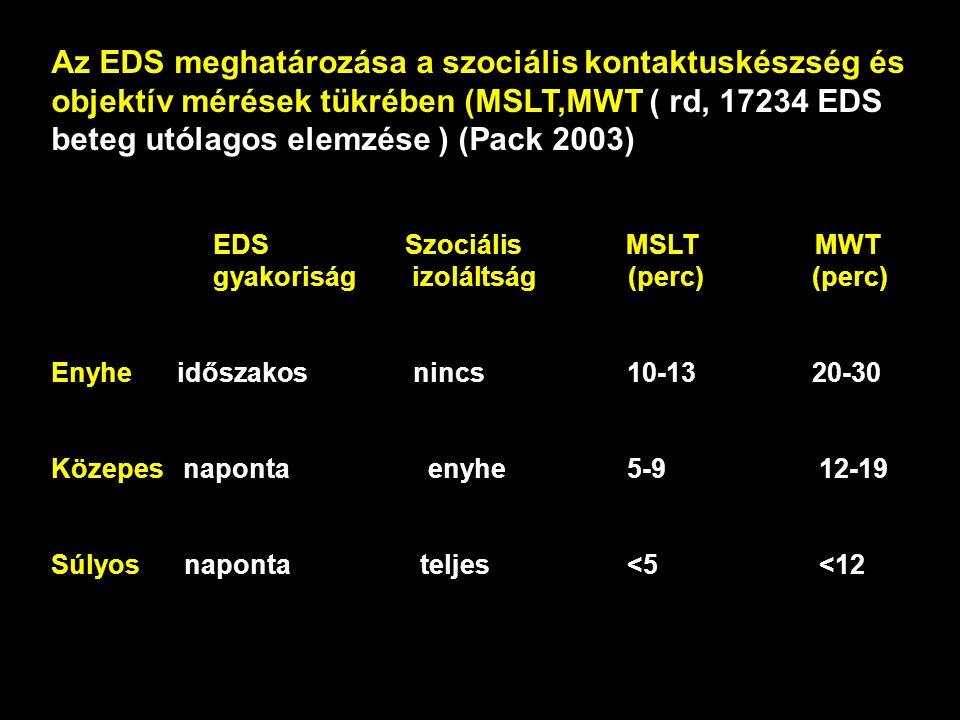 Az EDS meghatározása a szociális kontaktuskészség és objektív mérések tükrében (MSLT,MWT ( rd, 17234 EDS beteg utólagos elemzése ) (Pack 2003) EDS Szociális MSLT MWT gyakoriság izoláltság (perc) (perc) Enyhe időszakos nincs10-13 20-30 Közepes naponta enyhe5-912-19 Súlyos naponta teljes <5<12