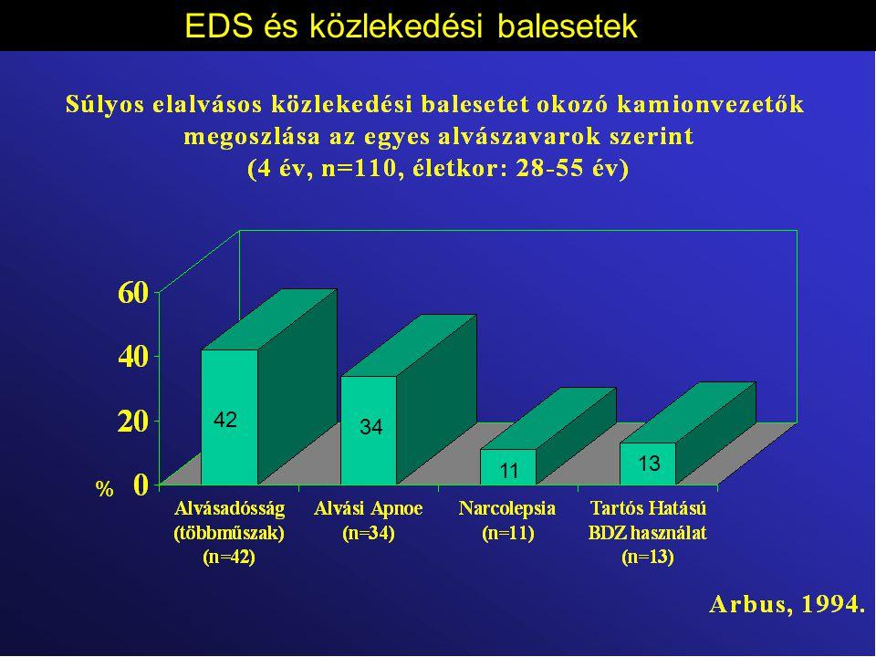 EDS jellemző megnyilvánulása összetett reakció időben OSAS betegekben (OSAS N=18,kontroll N=12) (Dinges 2003 )