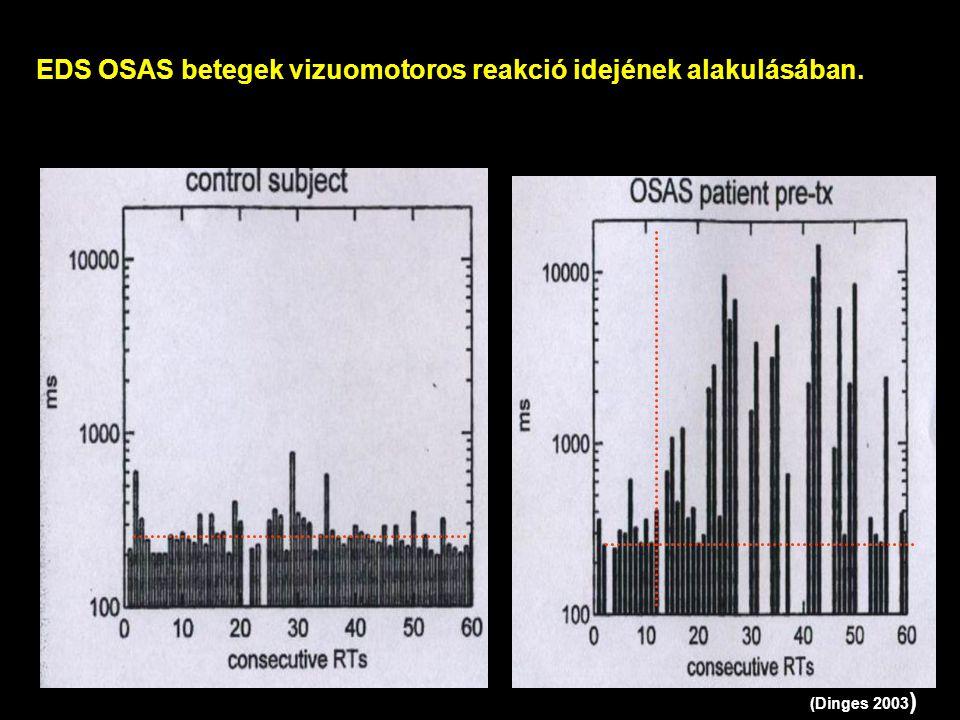 EDS OSAS betegek vizuomotoros reakció idejének alakulásában. (Dinges 2003 )