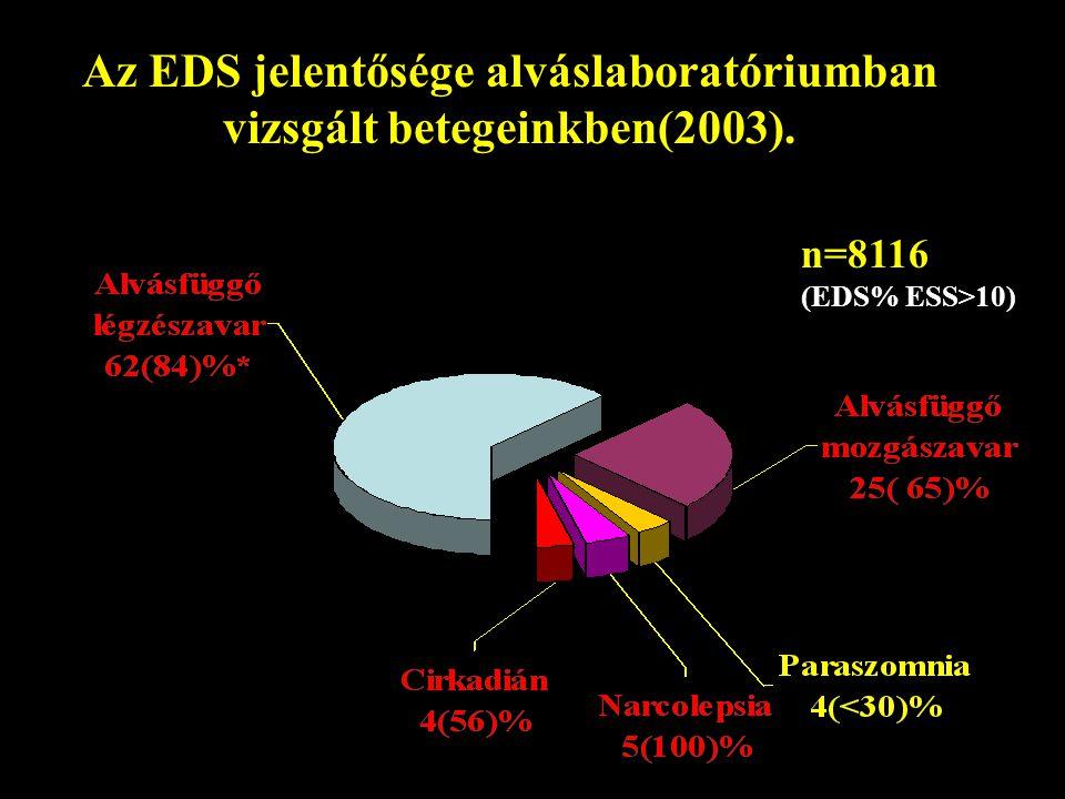 Az EDS jelentősége alváslaboratóriumban vizsgált betegeinkben(2003). n=8116 (EDS% ESS>10)