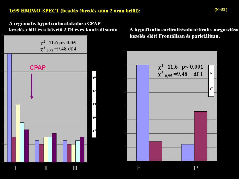Tc99 HMPAO SPECT (beadás ébredés után 2 órán belül): A regionális hypofixatio alakulása CPAP kezelés előtt és a követő 2 fél éves kontroll során A hypofixatio corticalis/subcorticalis megoszlása kezelés előtt Frontálisan és parietálisan.