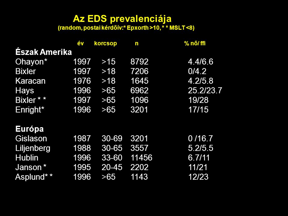 Az EDS prevalenciája (random, postai kérdőív:* Epxorth >10, * * MSLT <8) év korcsop n % nő/ ffi Észak Amerika Ohayon*1997>1587924.4/6.6 Bixler 1997>1872060/4.2 Karacan1976>1816454.2/5.8 Hays 1996>65696225.2/23.7 Bixler * * 1997>65109619/28 Enright*1996>65320117/15 Európa Gislason198730-6932010 /16.7 Liljenberg198830-6535575.2/5.5 Hublin199633-60114566.7/11 Janson * 199520-45220211/21 Asplund* * 1996>65114312/23