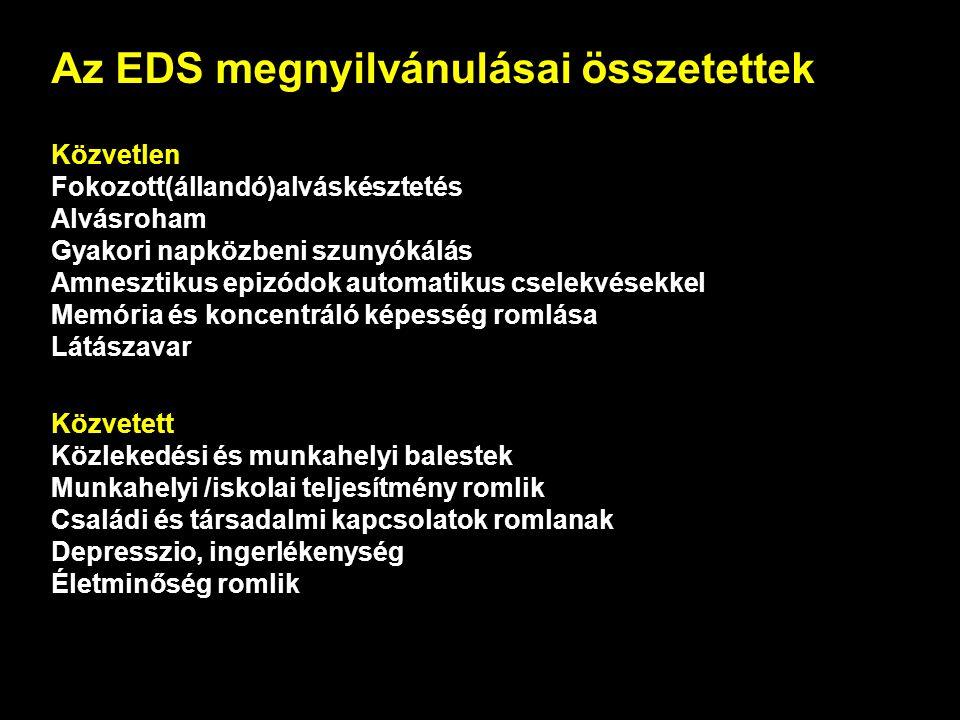 Az EDS megnyilvánulásai összetettek Közvetlen Fokozott(állandó)alváskésztetés Alvásroham Gyakori napközbeni szunyókálás Amnesztikus epizódok automatikus cselekvésekkel Memória és koncentráló képesség romlása Látászavar Közvetett Közlekedési és munkahelyi balestek Munkahelyi /iskolai teljesítmény romlik Családi és társadalmi kapcsolatok romlanak Depresszio, ingerlékenység Életminőség romlik