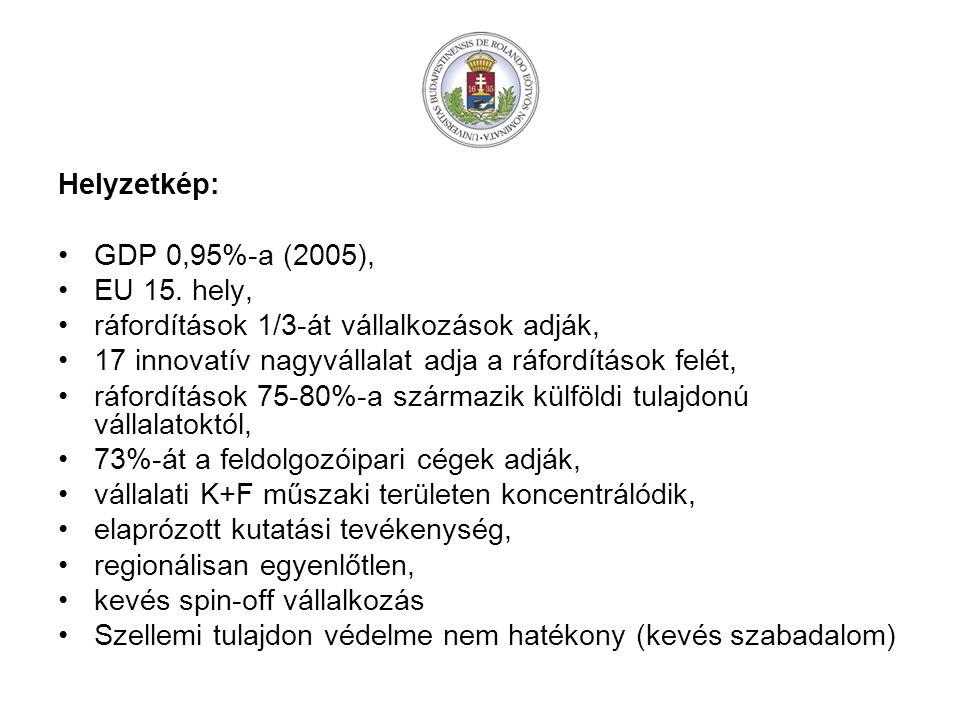 Helyzetkép: GDP 0,95%-a (2005), EU 15.