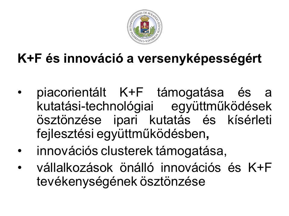 K+F és innováció a versenyképességért piacorientált K+F támogatása és a kutatási-technológiai együttműködések ösztönzése ipari kutatás és kísérleti fejlesztési együttműködésben, innovációs clusterek támogatása, vállalkozások önálló innovációs és K+F tevékenységének ösztönzése