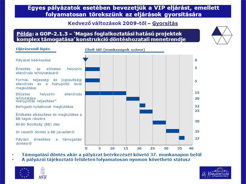 Egyes pályázatok esetében bevezetjük a VIP eljárást, emellett folyamatosan törekszünk az eljárások gyorsítására Kedvező változások 2009-től – Gyorsítás Támogatási döntés akár a pályázat beérkezését követő 37.