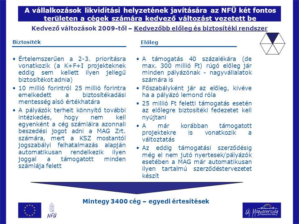 A vállalkozások likviditási helyzetének javítására az NFÜ két fontos területen a cégek számára kedvező változást vezetett be Kedvező változások 2009-től – Kedvezőbb előleg és biztosítéki rendszer Mintegy 3400 cég – egyedi értesítések A támogatás 40 százalékára (de max.