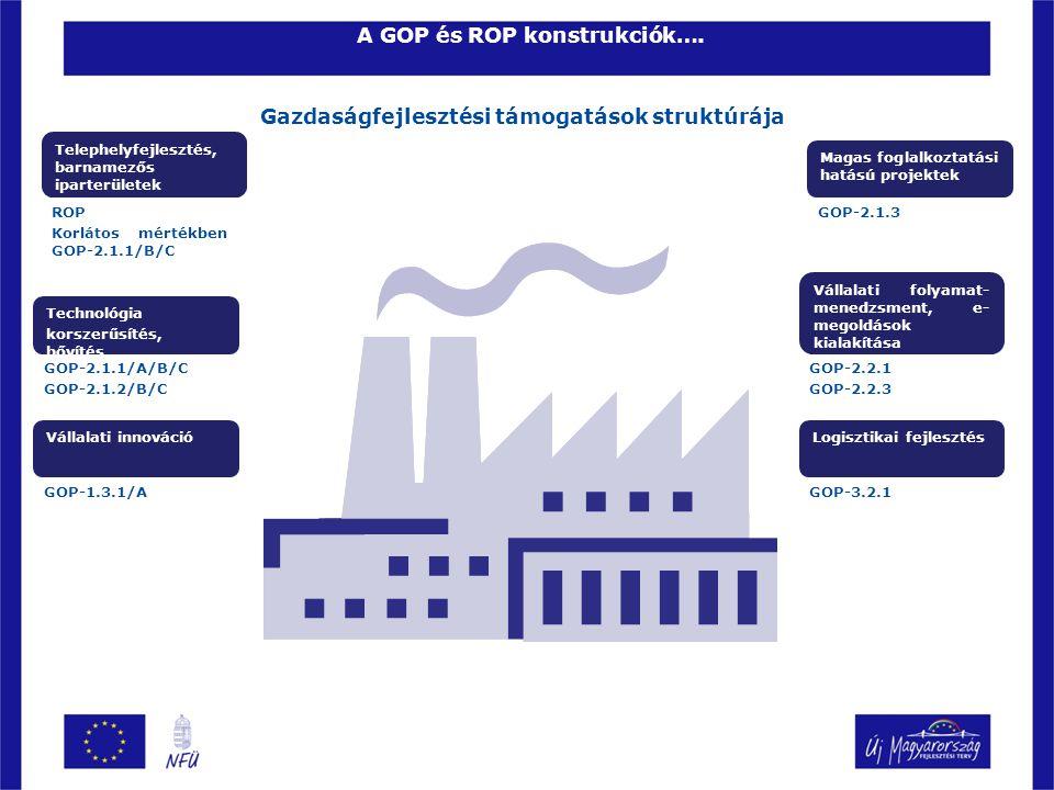 A GOP és ROP konstrukciók….