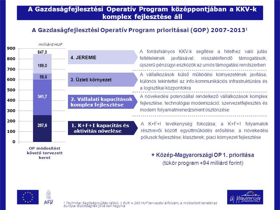 A Gazdaságfejlesztési Operatív Program prioritásai (GOP) 2007-2013 1 A Gazdaságfejlesztési Operatív Program középpontjában a KKV-k komplex fejlesztése áll 1.
