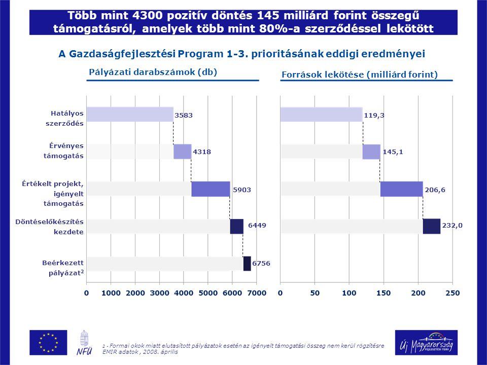 Több mint 4300 pozitív döntés 145 milliárd forint összegű támogatásról, amelyek több mint 80%-a szerződéssel lekötött 2 - Formai okok miatt elutasított pályázatok esetén az igényelt támogatási összeg nem kerül rögzítésre EMIR adatok, 2008.