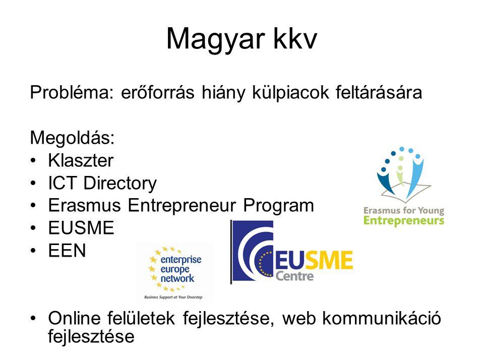 Magyar kkv Probléma: erőforrás hiány külpiacok feltárására Megoldás: Klaszter ICT Directory Erasmus Entrepreneur Program EUSME EEN Online felületek fe
