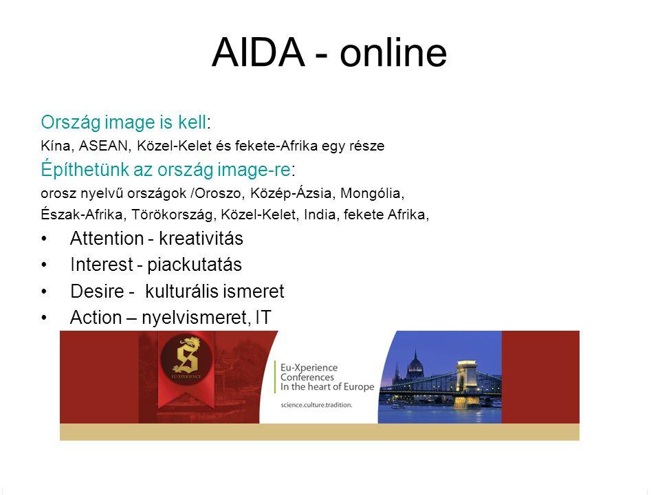 Ország image is kell: Kína, ASEAN, Közel-Kelet és fekete-Afrika egy része Építhetünk az ország image-re: orosz nyelvű országok /Oroszo, Közép-Ázsia, Mongólia, Észak-Afrika, Törökország, Közel-Kelet, India, fekete Afrika, Attention - kreativitás Interest - piackutatás Desire - kulturális ismeret Action – nyelvismeret, IT AIDA - online