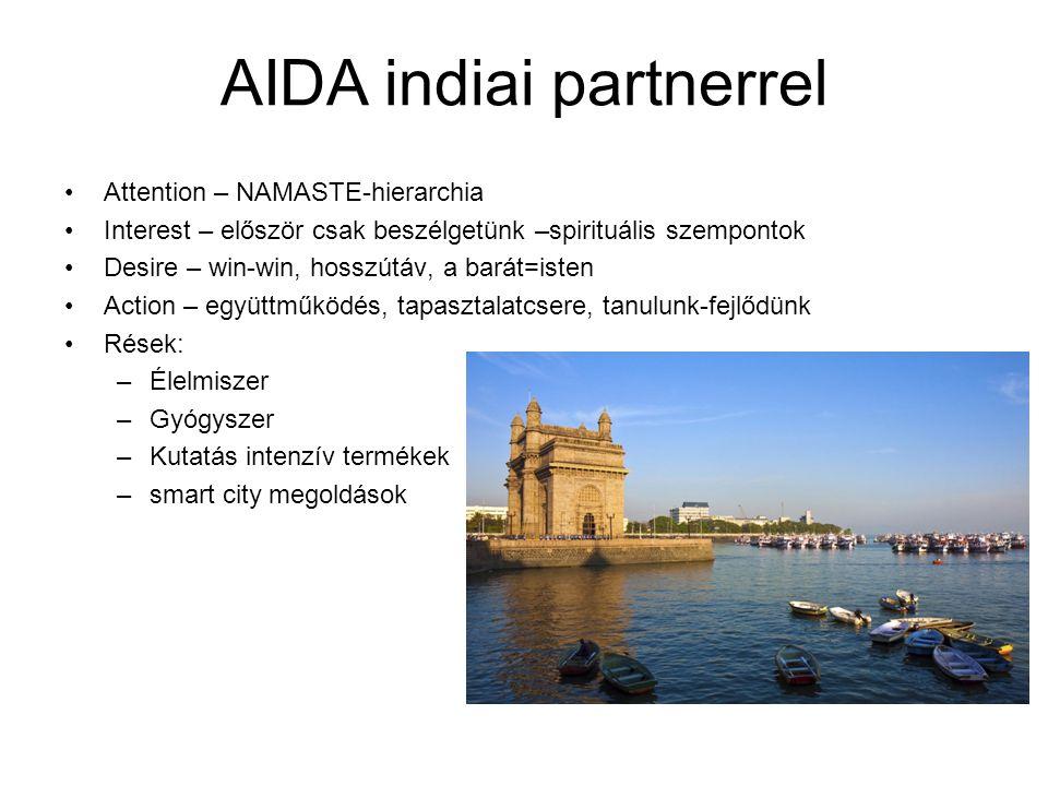Attention – NAMASTE-hierarchia Interest – először csak beszélgetünk –spirituális szempontok Desire – win-win, hosszútáv, a barát=isten Action – együttműködés, tapasztalatcsere, tanulunk-fejlődünk Rések: –Élelmiszer –Gyógyszer –Kutatás intenzív termékek –smart city megoldások AIDA indiai partnerrel