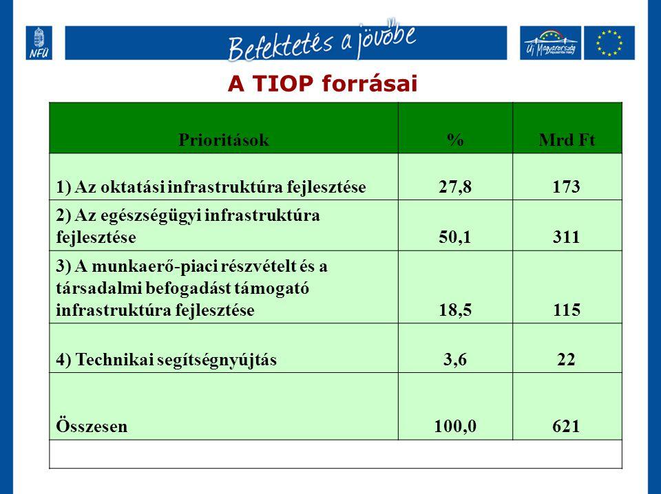 A TIOP forrásai Prioritások%Mrd Ft 1) Az oktatási infrastruktúra fejlesztése27,8173 2) Az egészségügyi infrastruktúra fejlesztése50,1311 3) A munkaerő-piaci részvételt és a társadalmi befogadást támogató infrastruktúra fejlesztése18,5115 4) Technikai segítségnyújtás3,622 Összesen100,0621
