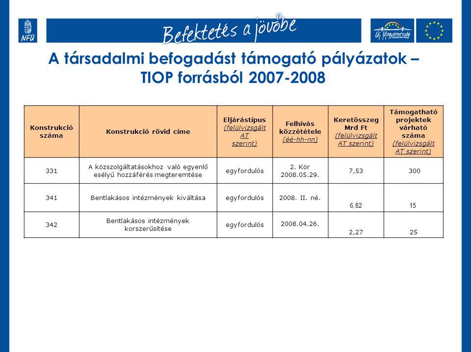 A társadalmi befogadást támogató pályázatok – TIOP forrásból 2007-2008 Konstrukció száma Konstrukció rövid címe Eljárástípus (felülvizsgált AT szerint) Felhívás közzététele (éé-hh-nn) Keretösszeg Mrd Ft (felülvizsgált AT szerint) Támogatható projektek várható száma (felülvizsgált AT szerint) 331 A közszolgáltatásokhoz való egyenlő esélyű hozzáférés megteremtése egyfordulós 2.