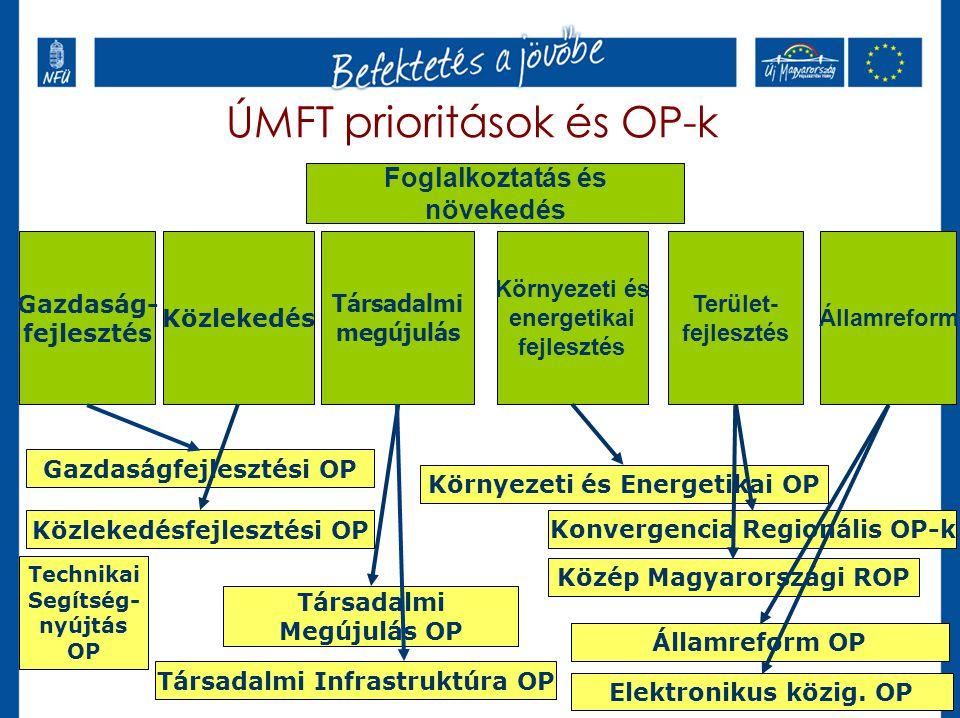 ÚMFT prioritások és OP-k Társadalmi megújulás Gazdaság- fejlesztés Közlekedés Környezeti és energetikai fejlesztés Államreform Terület- fejlesztés Foglalkoztatás és növekedés Gazdaságfejlesztési OP Közlekedésfejlesztési OP Környezeti és Energetikai OP Társadalmi Megújulás OP Társadalmi Infrastruktúra OP Elektronikus közig.