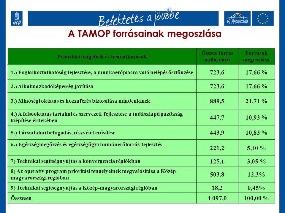 A TAMOP forrásainak megoszlása Prioritási tengelyek és beavatkozások Összes forrás millió euró Források megoszlása 1.) Foglalkoztathatóság fejlesztése, a munkaerőpiacra való belépés ösztönzése 723,617,66 % 2.) Alkalmazkodóképesség javítása 723,617,66 % 3.) Minőségi oktatás és hozzáférés biztosítása mindenkinek 889,521,71 % 4.) A felsőoktatás tartalmi és szervezeti fejlesztése a tudásalapú gazdaság kiépítése érdekében 447,710,93 % 5.) Társadalmi befogadás, részvétel erősítése 443,910,83 % 6.) Egészségmegőrzés és egészségügyi humánerőforrás-fejlesztés 221,25,40 % 7) Technikai segítségnyújtás a konvergencia régiókban 125,13,05 % 8) Az operatív program prioritási tengelyeinek megvalósítása a Közép- magyarországi régióban 503,812,3% 9) Technikai segítségnyújtás a Közép-magyarországi régióban 18,20,45% Összesen 4 097,0100,00 %