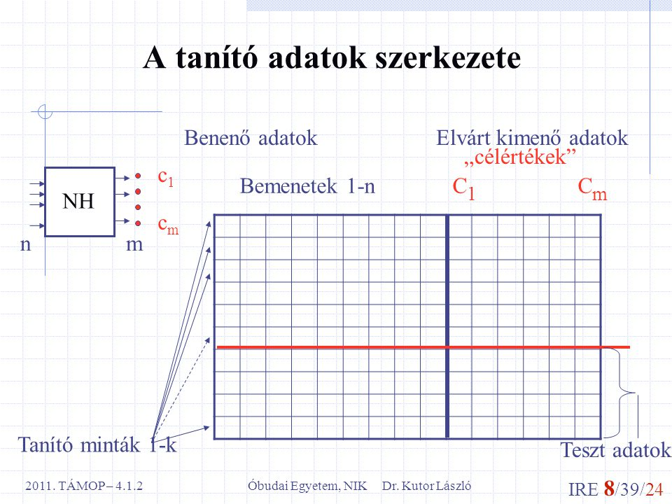 IRE 8 /39/24 Óbudai Egyetem, NIK Dr.Kutor László2011.