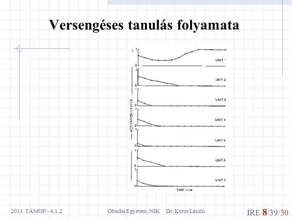 IRE 8 /39/30 Óbudai Egyetem, NIK Dr. Kutor László2011. TÁMOP – 4.1.2 Versengéses tanulás folyamata